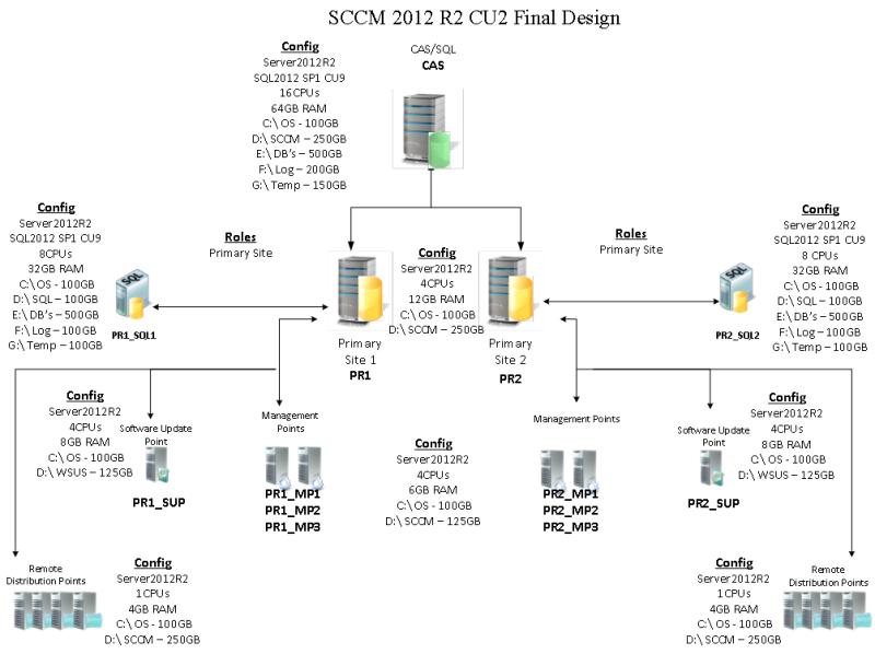SCCM-2012R2-Generic-Design