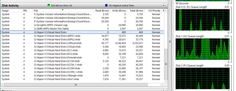 VMs running on dedicated SSD
